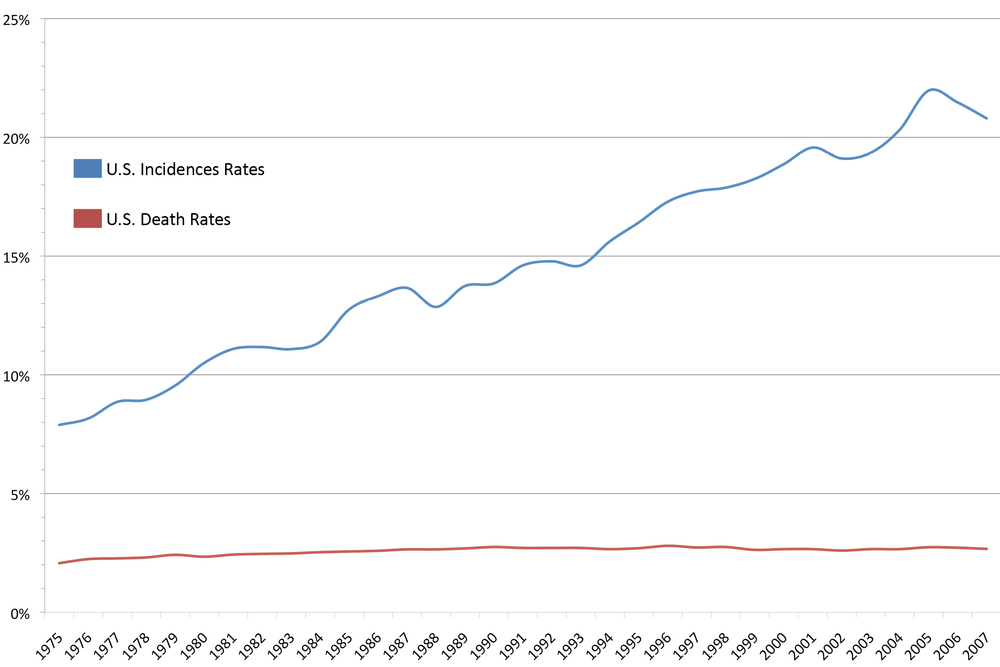 Fig. 1: Malignant Melanoma Incidence and Mortality Rates per 100,000 person-years in the US