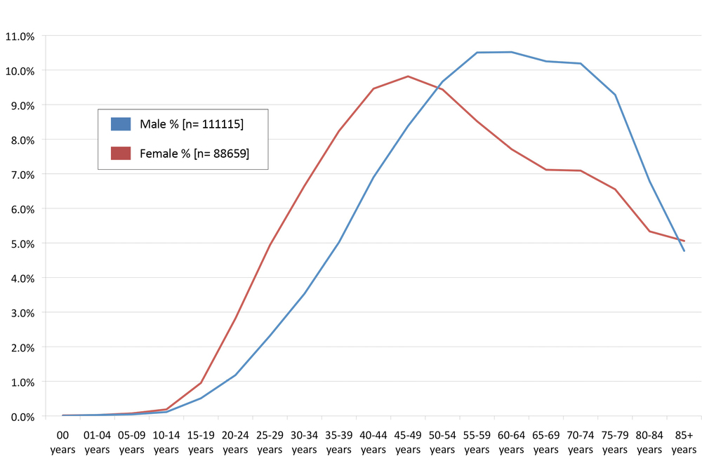 Fig. 2: Malignant Melanoma Incidence Rates of Males and Females in the US