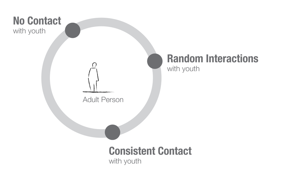 Points of contact with youth over a person's lifetime