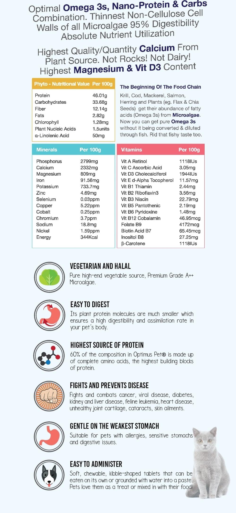 Nutritional Content per 100g of Optimus Pet ®
