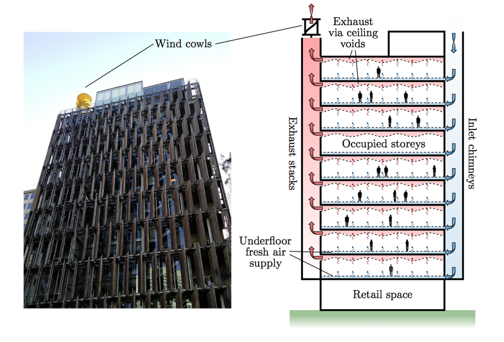 The CH2 Building is a 6 Green Star building housing the council offices in downtown Melbourne. The building uses a mixed mode ventilation strategy, employing both natural and mechanical ventilation at different times of day. The natural ventilation scheme (pictured) uses a combination of top-down inlet chimneys and exhaust stacks, heated by solar gains and topped with wind cowls, to drive night-time cooling. The building uses less than half of the energy of the building it replaced, and is in the top 20% of buildings in Australia for occupant comfort and satisfaction.