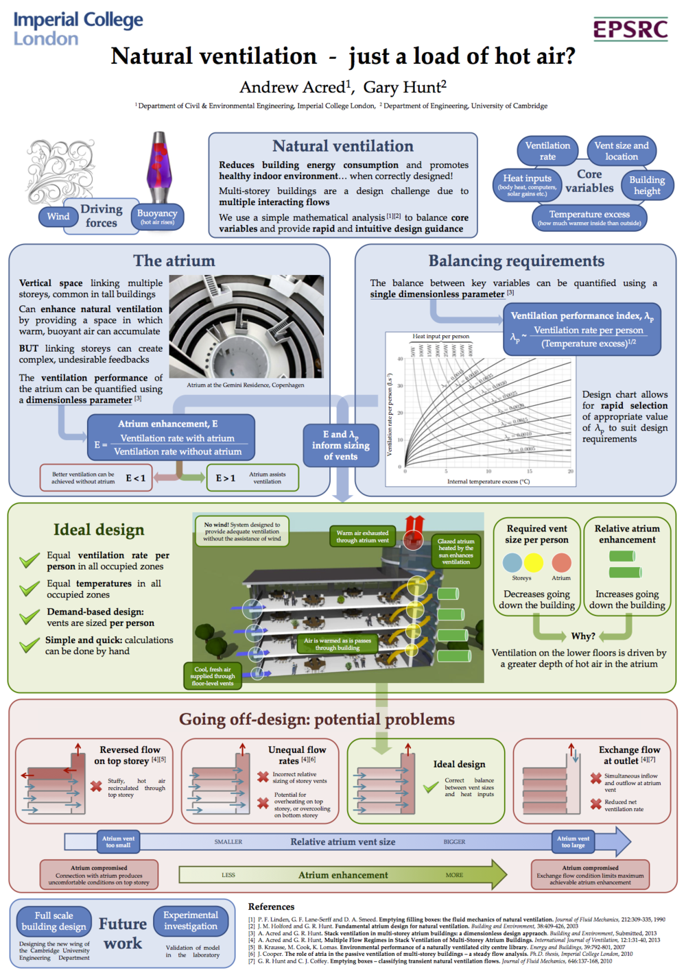 Natural ventilation - just a load of hot air? Imperial College London Ph.D. poster competition, 2013. Awarded 3rd prize.