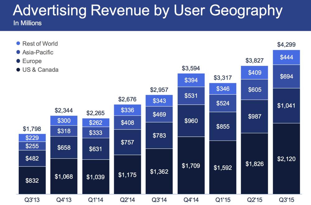 Source:http://techcrunch.com/2015/11/04/facebook-earnings-q3-2015/#.h55r0cz:PkW