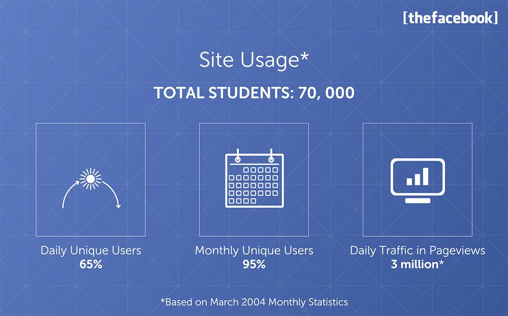Facebook_Pitch_Deck_Site_Usage.jpg