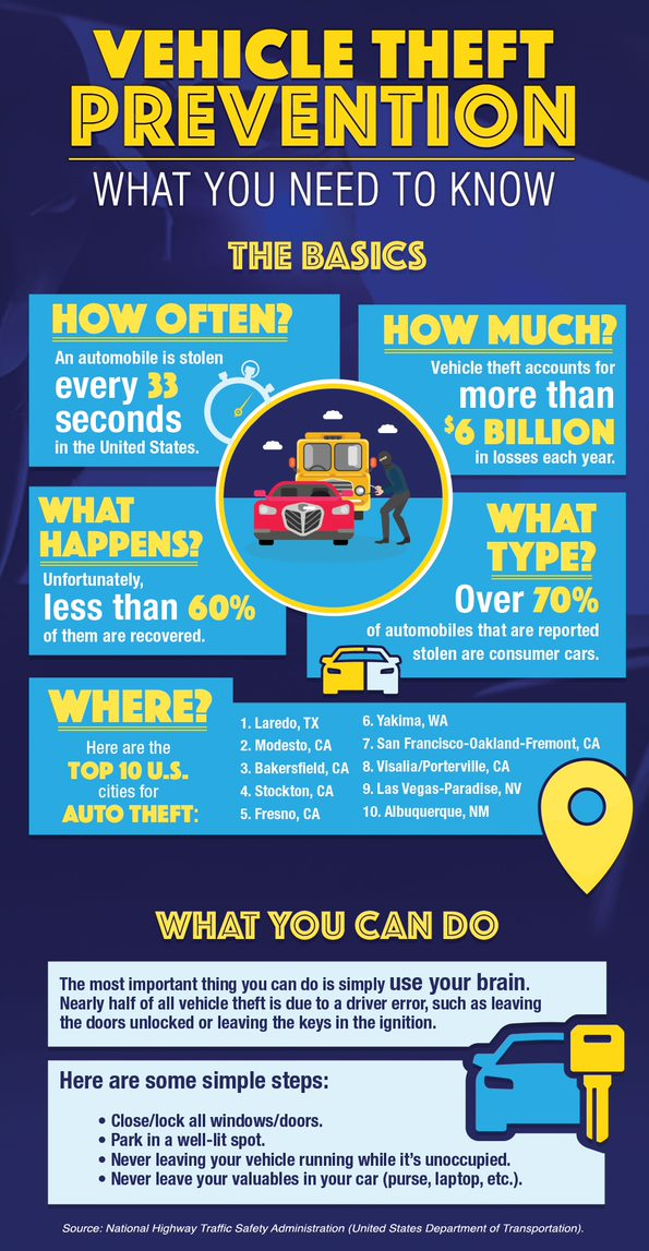 Michael Wish Insurance Agency - Infographic on Vehicle Theft Prevention Tips.jpg