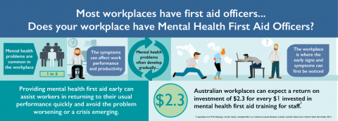 Mental Health First Aid is essential for your staff and organisation! Find out more...