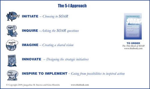 The Thin Book of SOAR — Thin Book Publishing