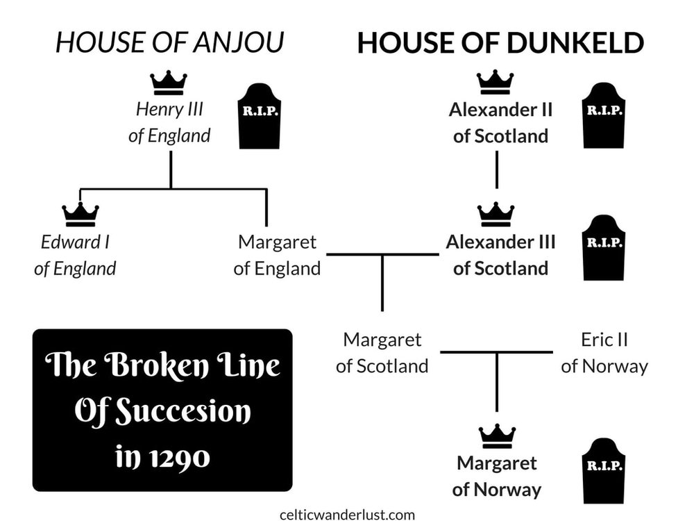 The Broken Line of Succession in 1290 after the Death of Margaret of Norway, 7 years before the Battle of Stirling Bridge