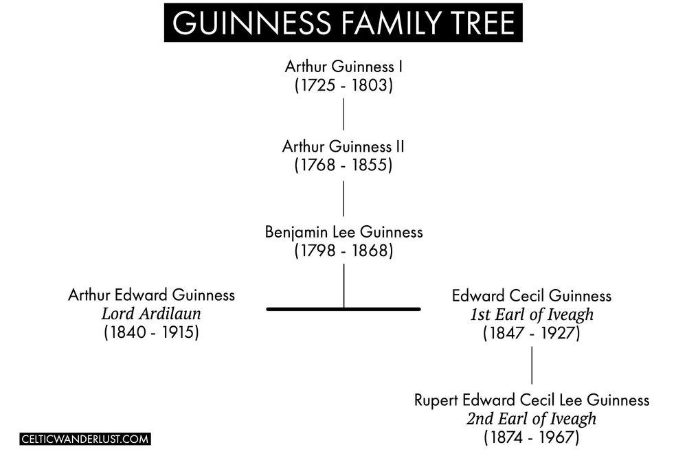 Guinness Family Tree
