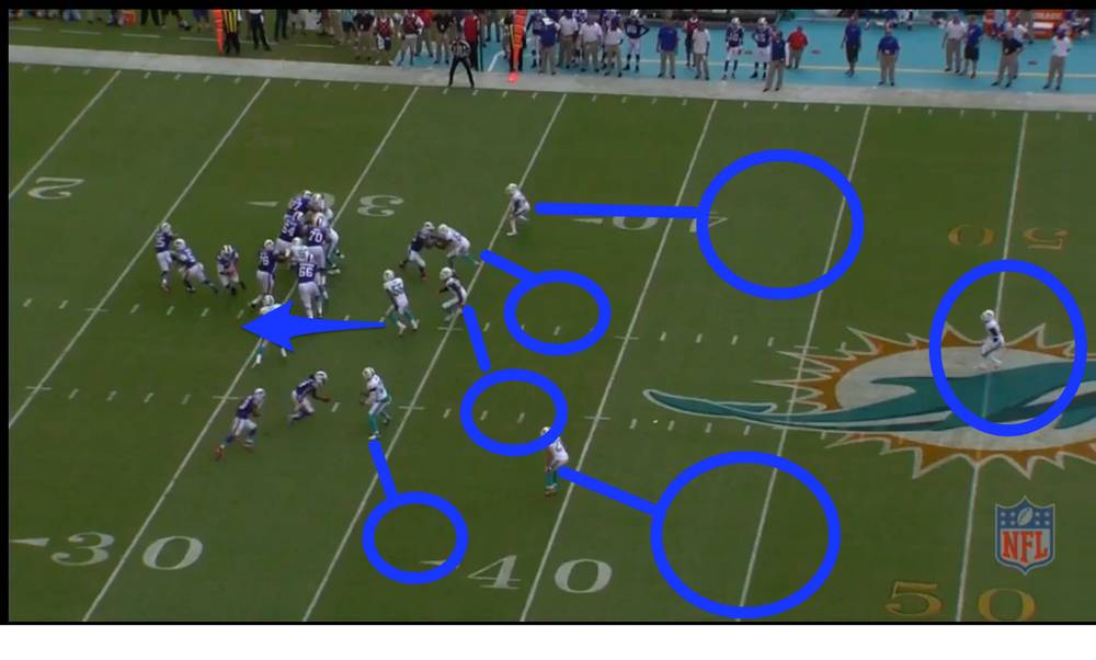 Based on the pre snap motion showing zone and the Fins showing a single high safety this coverage has to be a cover 3 variation. I'm not sure if this was a planned blitz or called because SS Jones can cover flats, but SAM LB Misi blitzes the C gap and attacks Taylor.  The CBs and Safety each have a 1/3 of the deep zone. SS Jones bumps Sammy then covers the pivot route to the flats. The LBs Sheppard and Jenkins do not get enough depth to possibly clog the passing lanes.