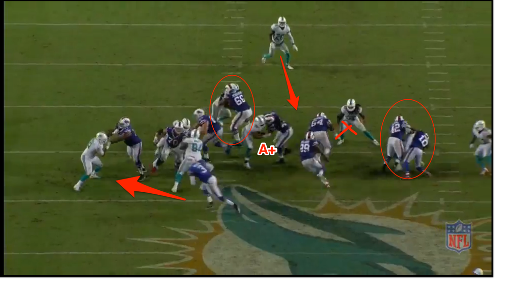 Ej carries out the zone read to hold the backside DE. Henderson walls off his defender. Richie approaching the LB Sheppard, the block that really leads to the big play. Sheppard is one of the worst run defenders in the league according to Profootballfocus, he is rated a 27.3 versus the run and a 32 overall. A+ for Marquise Gray!! SS Jones attacks the gap....