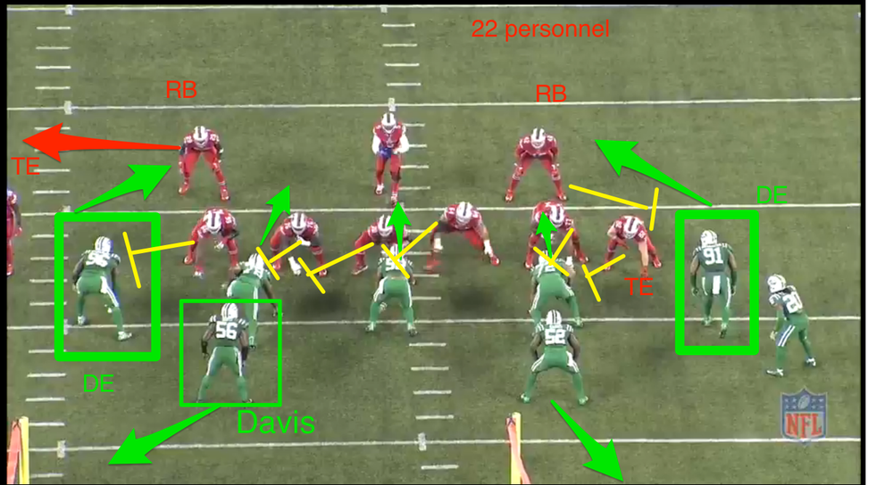 22 personnel vs. 3-4 defense. The Jets make the read for Taylor even easier. Since the Bills are at the 26 yd line of the Jets, the Jets think this is a run down situation. It is further reinforced with Karlos Williams in there. So they insert DE Wilkerson and DE Richardson at the OLB positions. The chances of those guys dropping into coverage? Pretty slim.