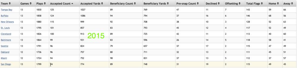 So far through 2015 the Bills are again in the top 10.