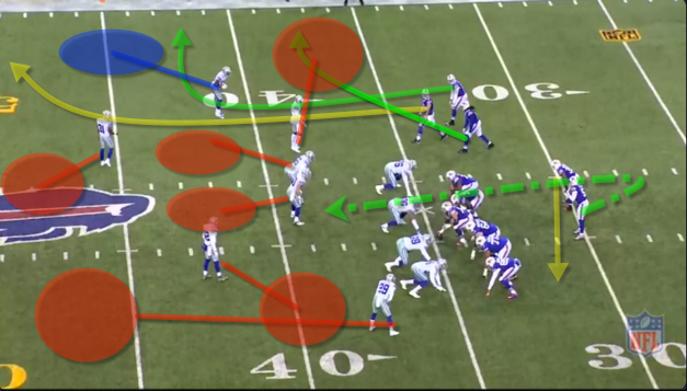 Trips right formation Hogan runs a sail/corner route, Lewis runs the out and Sammy runs an arrow route. This route combination is a common cover 3 beater. The corner is in a bind, does he cover the deep out or the deep corner route? He chooses the deep out and expects the safety to help with the corner. Tyrod for some reason feels pressured and decides to pull it down and run. But if he steps up in the pocket I believe he may have a play to the sail route. But he plays it safe.