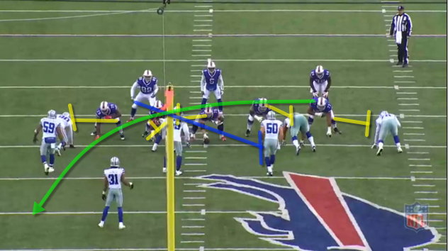 The Bills run an lead iso out of 11 personnel. Karlos bounces the play outside because ILB Mcclain shoots the gap. The weak-side LB does not maintain his gap integrity. Instead of covering his B gap he slides left and takes himself totally out of position.