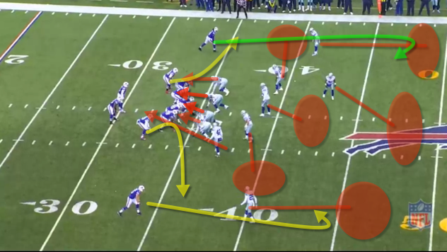 The Bills run mirror deep routes. The TE and FB chip then run flat routes. The WRs run deep comeback routes. The defense is in cover 3 and although the defense blitzed, Taylor is able to complete the pass to Sammy.