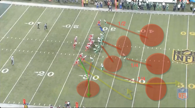 -Bills are in a trips bunch alignment. -The defense shows single high man coverage pre-snap. -Post snap they drop into zone coverage with their secondary rolled to the trips side. The DB over Sammy has half the field. The single high safety has 1/4 of the field, the rolled corner has the other deep 1/4. -Taylor gets the ball to the arrow route in the flat. -The slot DB has the flats and recognizes the route combination and stops the WR short of the first.