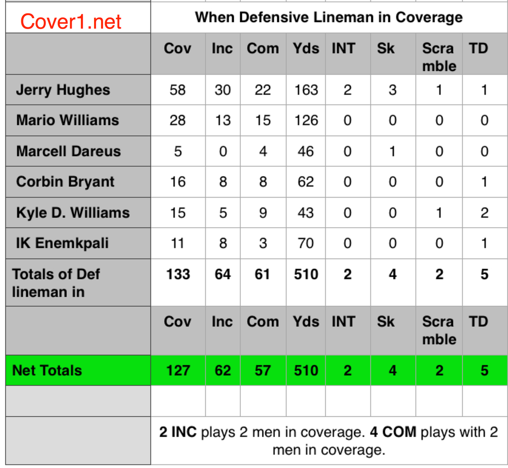 Coverage numbers per PFF. There were a total of 6 plays where two defensive lineman dropped into coverage. Sack yards were subtracted prior to the totals.