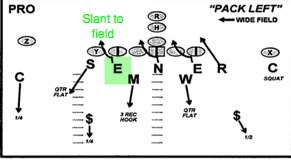 On this play the END-Mario would slant to the field side.
