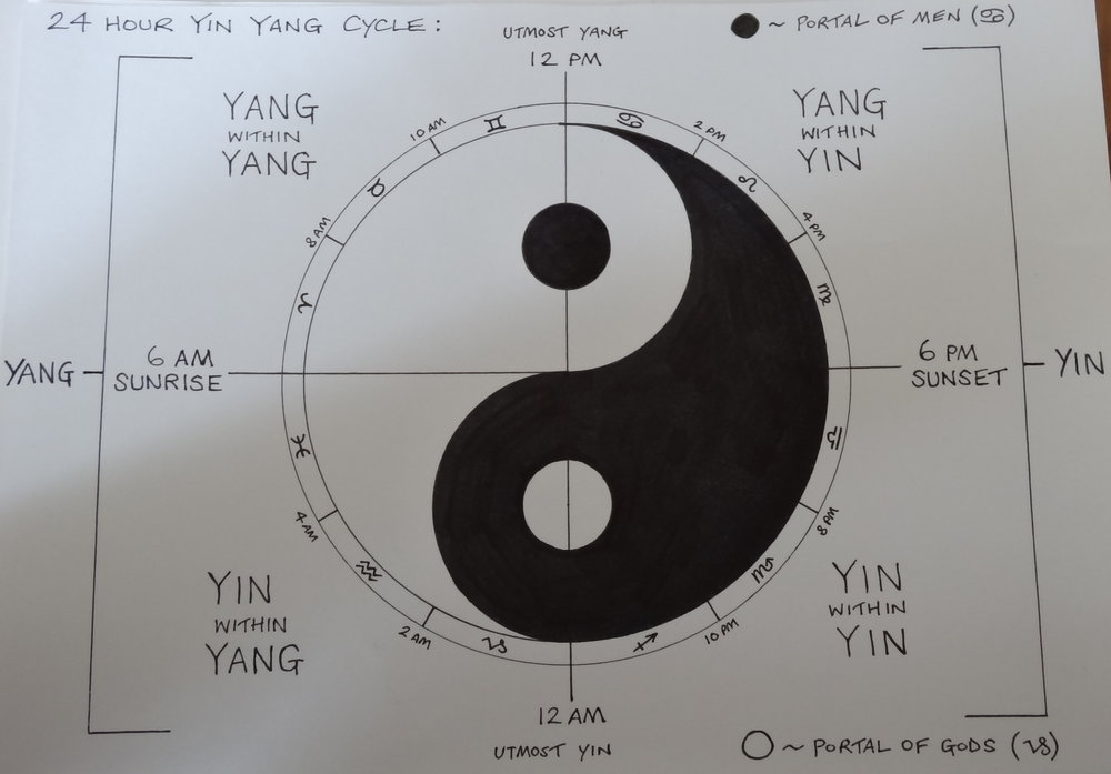 Everyday Yin and Yang Astrology.  Original Link