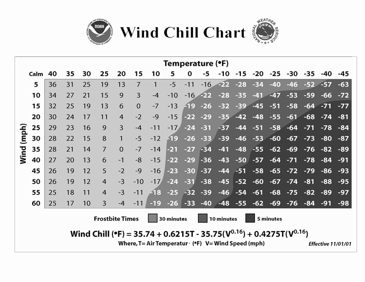 Wind Chill Chart from National Weather Service and National Oceanic and Atmospheric Administration