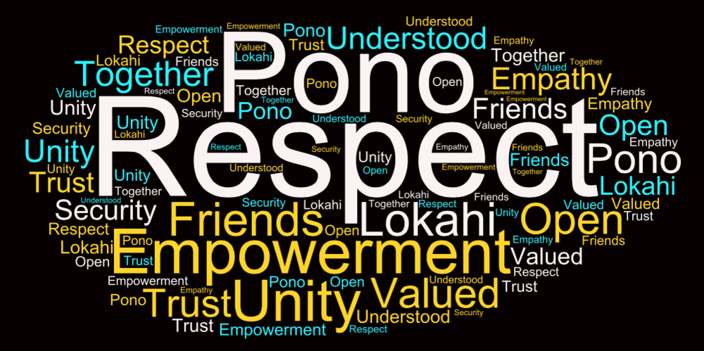 Word Cloud visual of participantsʻ chosen terms.