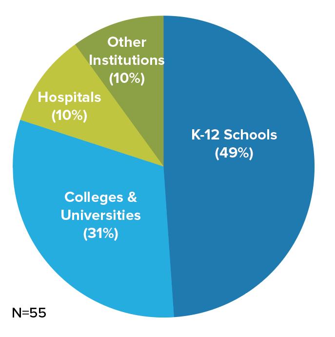 2-K12 schools.png