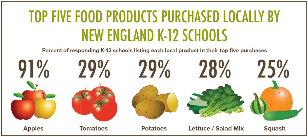 Top Locally Sourced Products for Schools.jpg