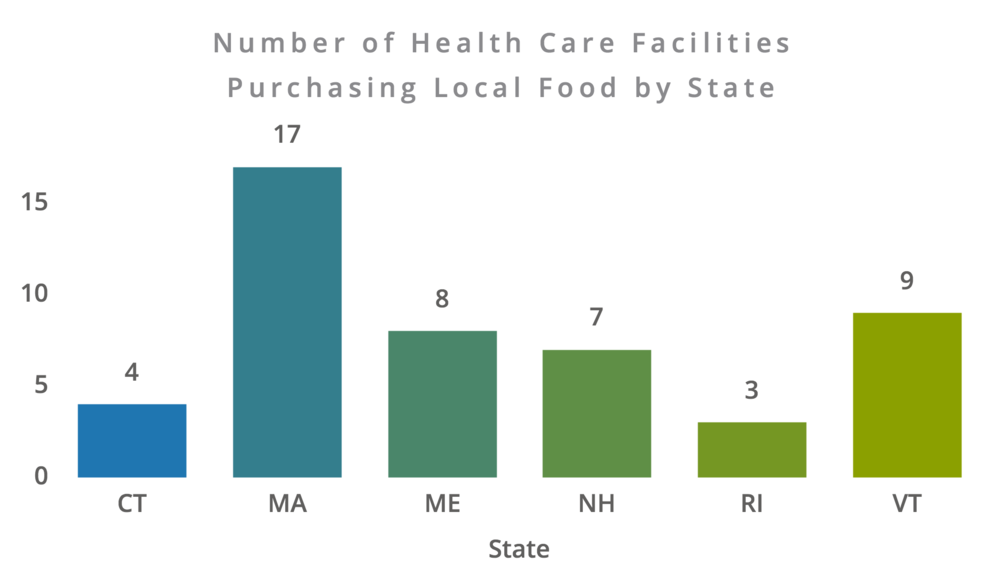 number-of-health-care-facilities--purchasing-local-food-by-state.png