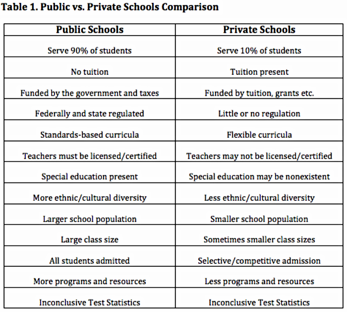 PUBLIC SCHOOL VS PRIVATE SCHOOL