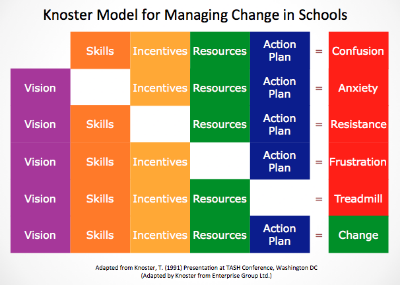 CHANGE IN SCHOOLS: WHY ORGANIZATIONS SUCH AS SCHOOLS FAIL AT IMPLEMENTING LASTING CHANGES