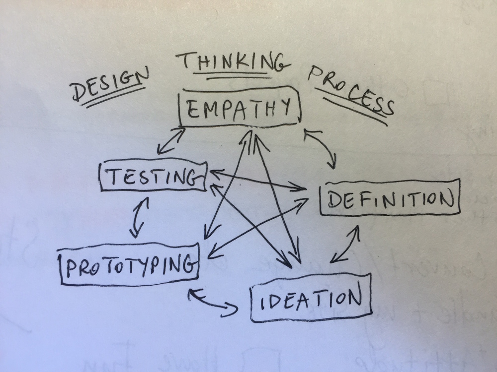 Design Thinking Process Cycle