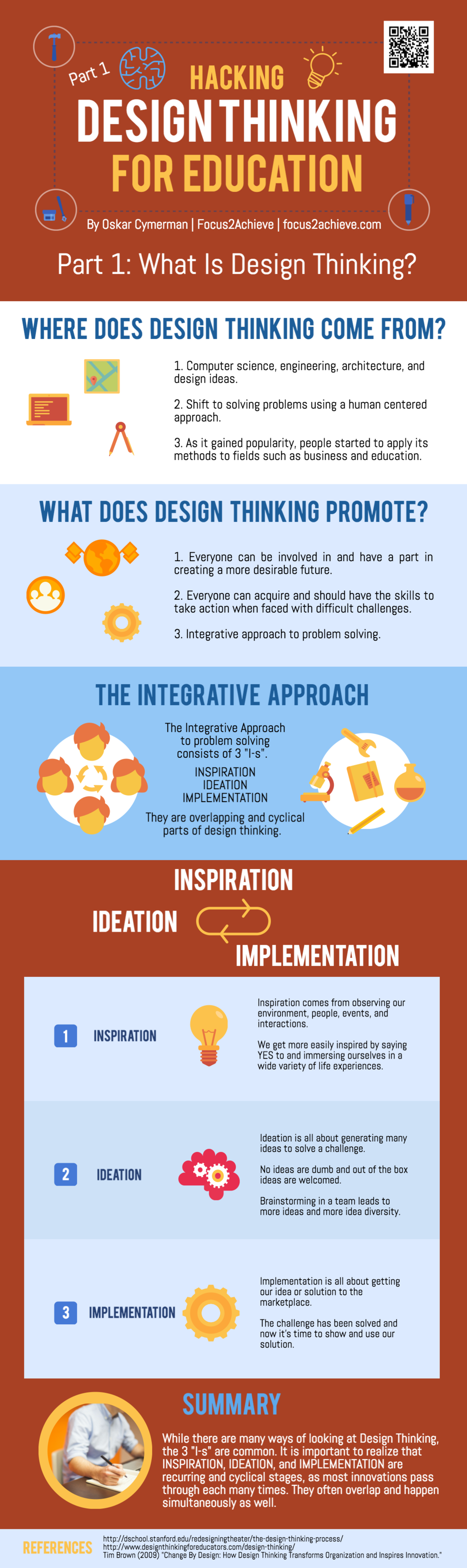 Design Thinking Basics