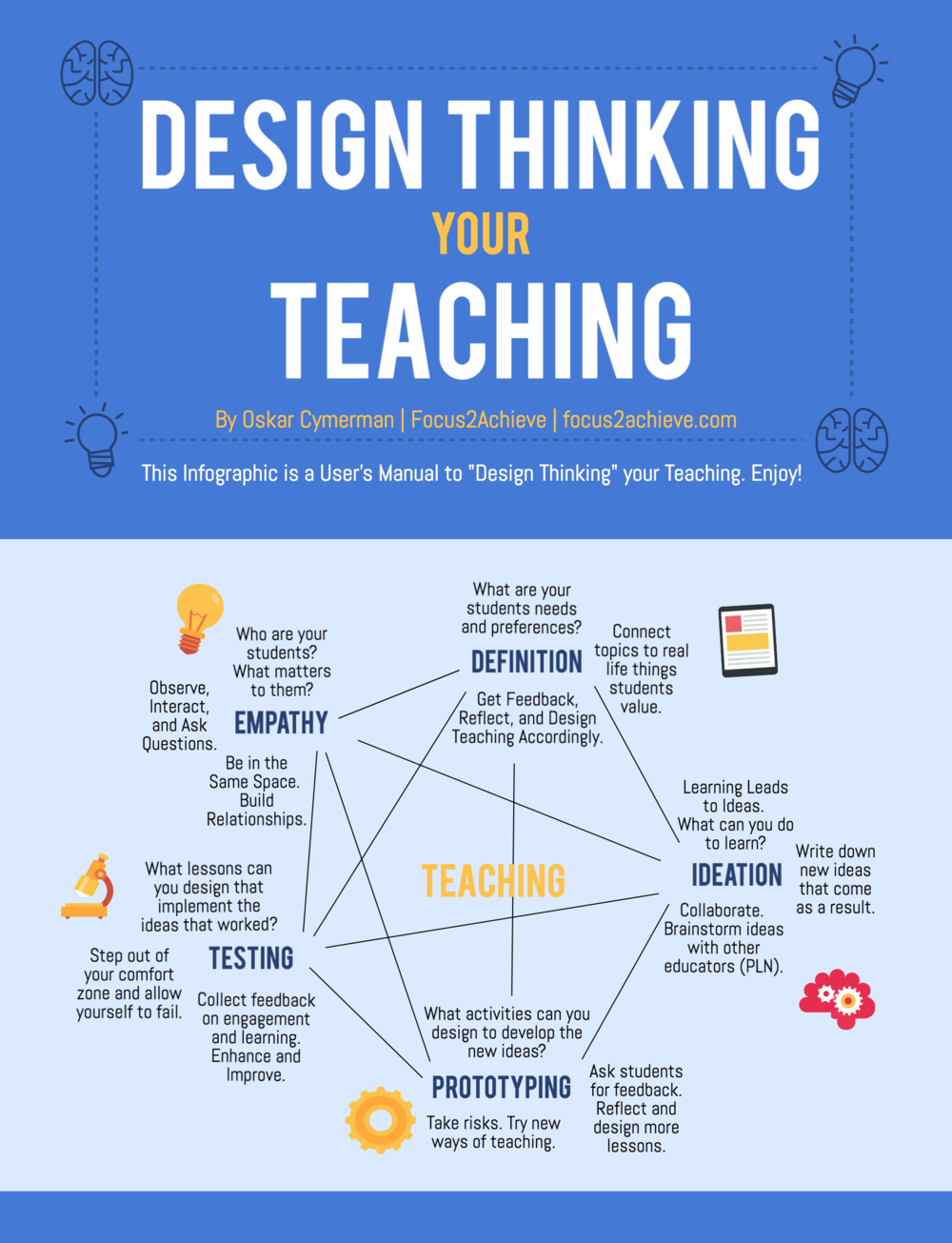 focus2achieve.com - / Oskar Cymerman - The User's Manual To Design Thinking Your Teaching (Infographic)