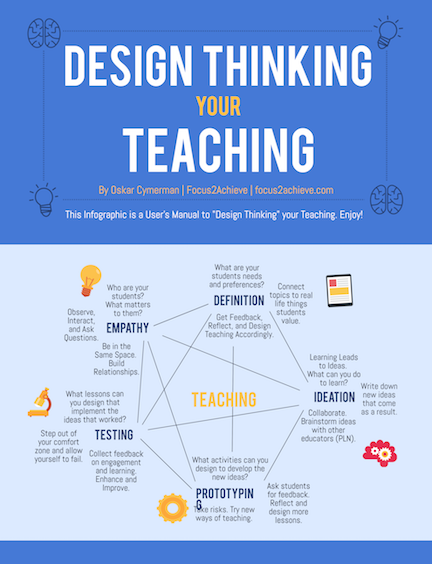 Design Thinking In Teaching Poster