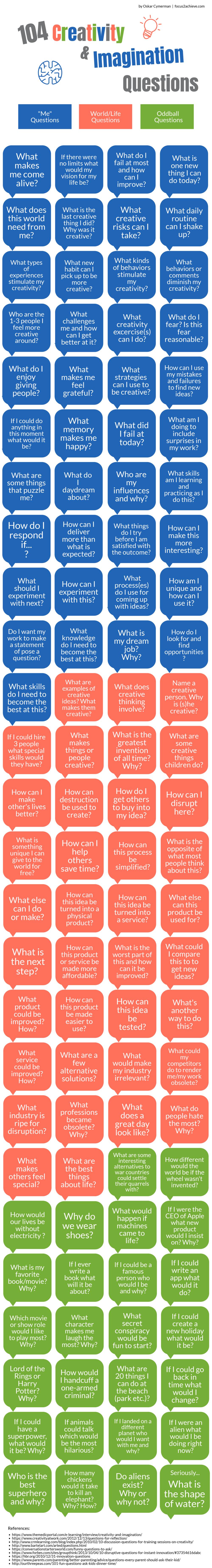 104 Creativity & Imagination Questions
