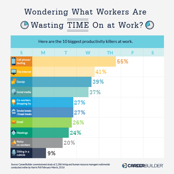 The biggest productivity killers in the workplace.  Source: https://hiring-assets.careerbuilder.com/media/attachments/careerbuilder-original-2352.jpg?1465224437