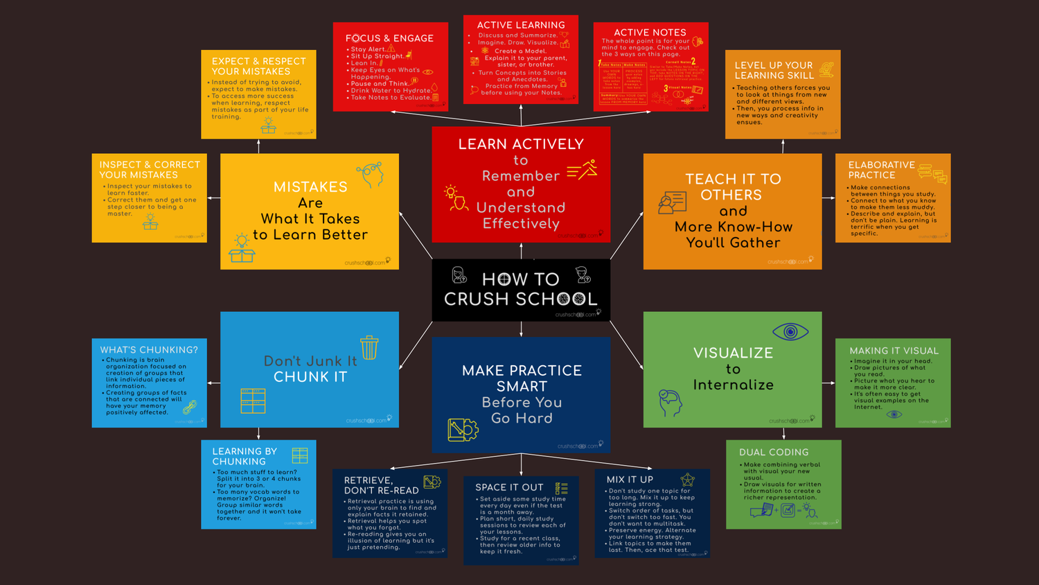 CRUSH SCHOOL - 3 Strategies to Help Students Learn More Effectively