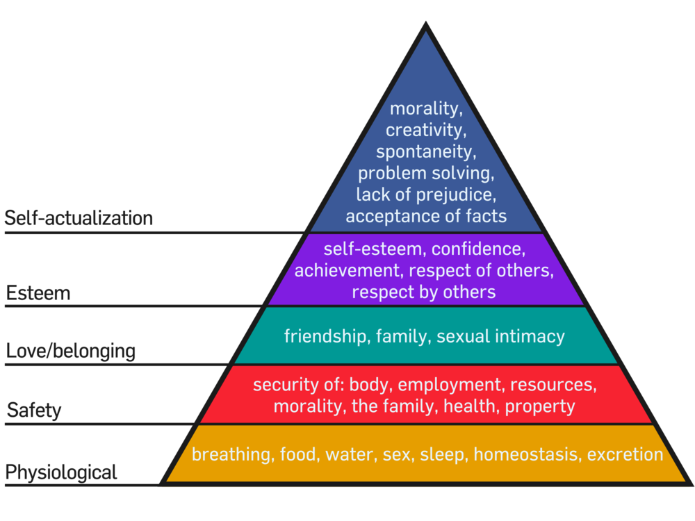 Maslow's Hierarchy of Needs (with all it's aspirational higher steps!)