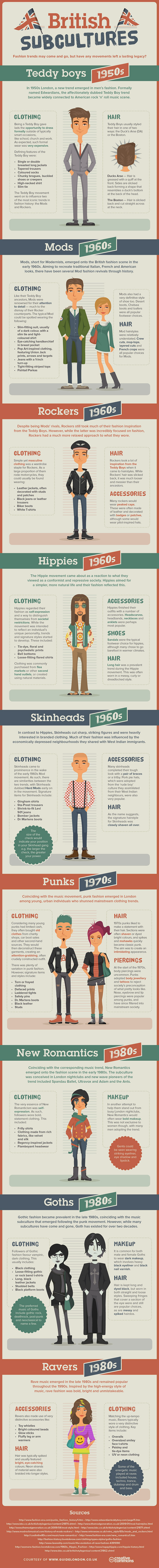 Leading British clothing brand Guide London's infographic which takes a look at some of Britain's most famous and influential fashion movements.