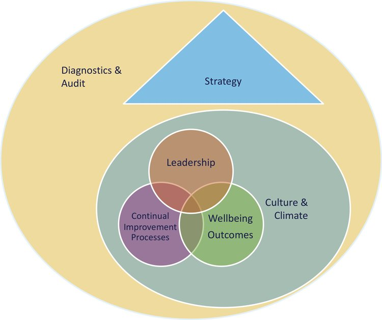 SIX KEY BUSINESS AREAS - OUR SERVICE MODEL