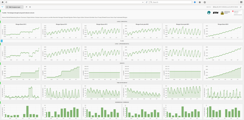 Screenshot of TreeNet processing platform (TreeNet_Pro) Read more