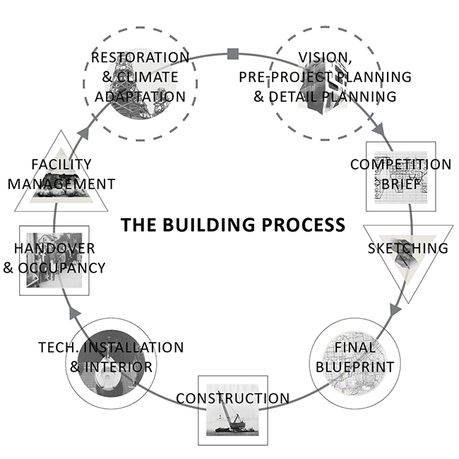 building process_diagram 900x900pix.png