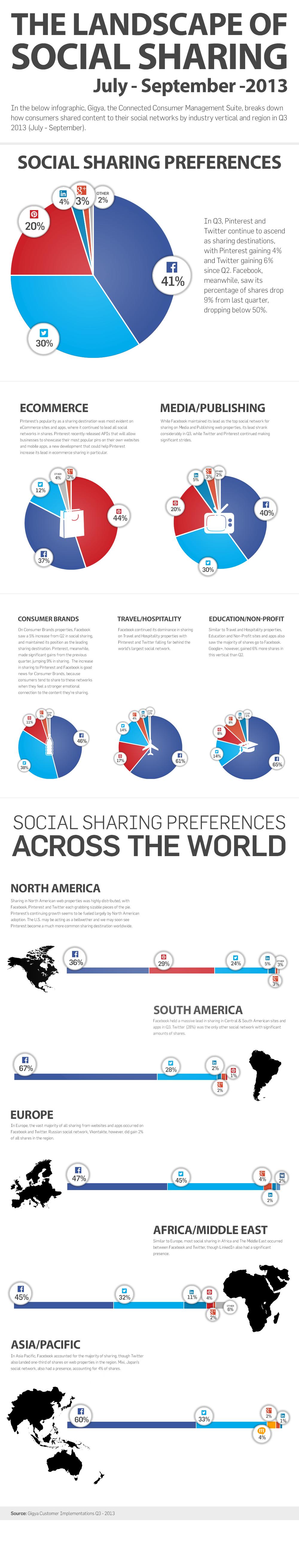 Gigya Sharing Infographic_Q3 2013