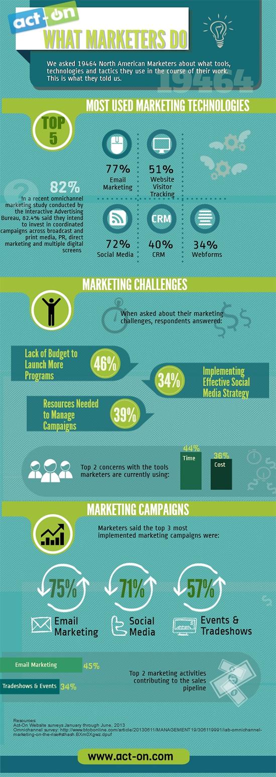 marketers estrategias marketing