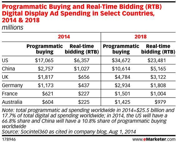 El auge del RTB en la publicidad online