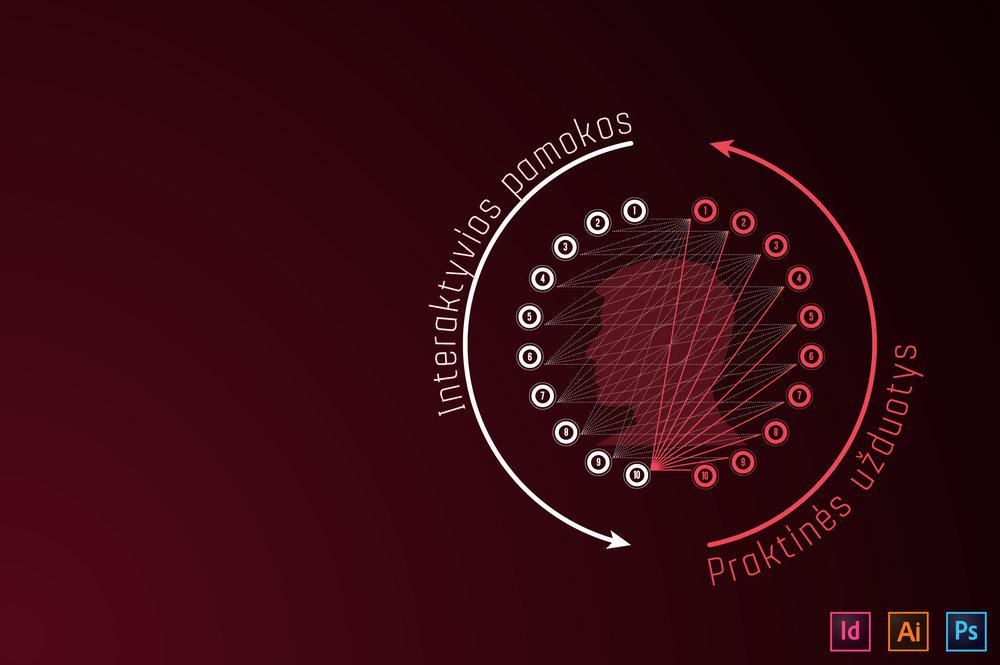 Mokymų metodika - Metodika kuriama nuo 2009 m. Jau apmokėme virš 300 žmonių!―――● InDesign kursai suskirstyti į 10 teorinių ir 10 praktinių pamokų.● Visas kursas apima apie 40 ak. val. pažengusiems ir net iki 60 ak. val. pradedantiesiems.● Teoriniai ir praktiniai užsiėmimai yra susieti logine seka: atliekant kiekvienos tolimesnės pamokos praktines užduotis prireikia žinių, įgytų ankstesnėse pamokose, todėl senesnės pamokos neužsimiršta. Taigi mokantis, pavyzdžiui, 10-tą pamoką tenka panaudoti devynių, iki tol išmoktų pamokų įgudžius.● Metodika yra sukurta bendradarbiaujant su verslo ir gamybinėmis įmonėmis, todėl mokymai orientuoti į realiam darbui reikalingų įgūdžių lavinimą.