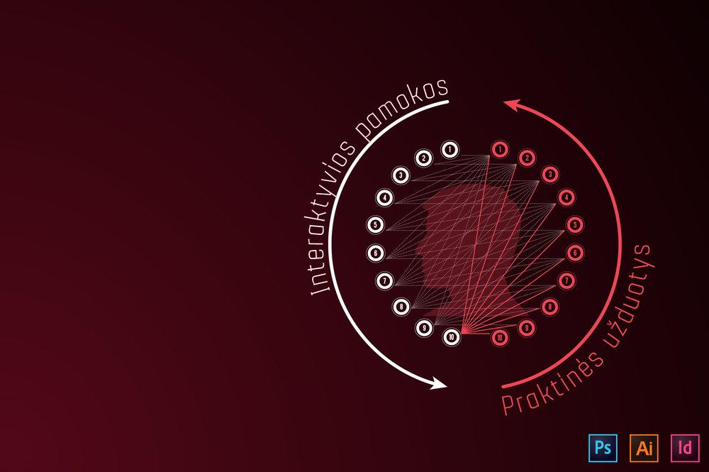 Mokymų metodika - Metodika kuriama nuo 2009 m. Jau apmokėme virš 300 žmonių!―――● Photoshop kursai suskirstyti į 10 teorinių ir 10 praktinių pamokų.● Visas kursas apima apie 40 ak. val. pažengusiems ir net iki 60 ak. val. pradedantiesiems.● Teoriniai ir praktiniai užsiėmimai yra susieti logine seka: atliekant kiekvienos tolimesnės pamokos praktines užduotis prireikia žinių, įgytų ankstesnėse pamokose, todėl senesnės pamokos neužsimiršta. Taigi mokantis, pavyzdžiui, 10-tą pamoką tenka panaudoti devynių, iki tol išmoktų pamokų įgudžius.● Metodika yra sukurta bendradarbiaujant su verslo ir gamybinėmis įmonėmis, todėl mokymai orientuoti į realiam darbui reikalingų įgūdžių lavinimą.