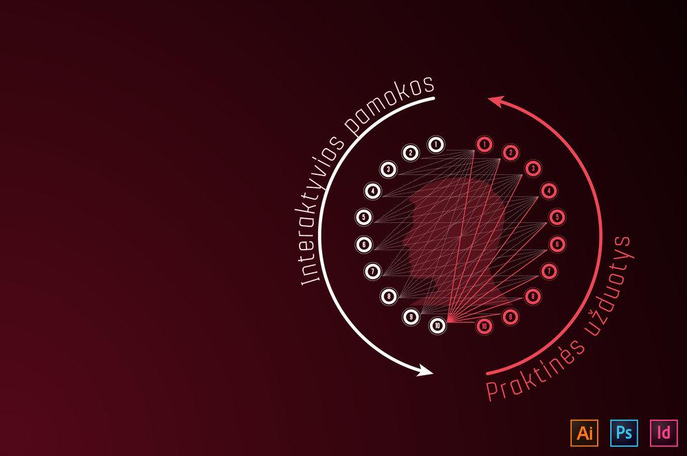 Mokymų metodika - Metodika kuriama nuo 2009 m. Jau apmokėme virš 300 žmonių!―――● Illustrator kursai suskirstyti į 10 teorinių ir 10 praktinių pamokų.● Visas kursas apima apie 40 ak. val. pažengusiems ir net iki 60 ak. val. pradedantiesiems.● Teoriniai ir praktiniai užsiėmimai yra susieti logine seka: atliekant kiekvienos tolimesnės pamokos praktines užduotis prireikia žinių, įgytų ankstesnėse pamokose, todėl senesnės pamokos neužsimiršta. Taigi mokantis, pavyzdžiui, 10-tą pamoką tenka panaudoti devynių, iki tol išmoktų pamokų įgudžius.● Metodika yra sukurta bendradarbiaujant su verslo ir gamybinėmis įmonėmis, todėl mokymai orientuoti į realiam darbui reikalingų įgūdžių lavinimą.