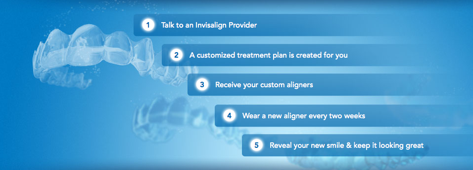 http://www.invisalign.com/how-invisalign-works/treatment-process
